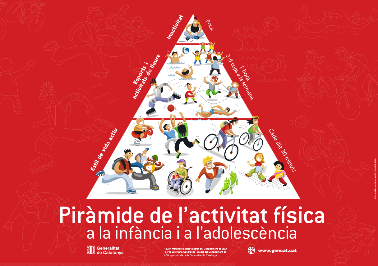 piramide-act-fisica
