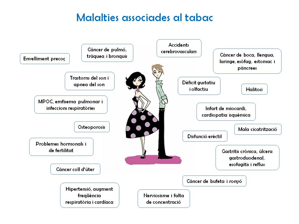 Malalties-associades-al-tabac
