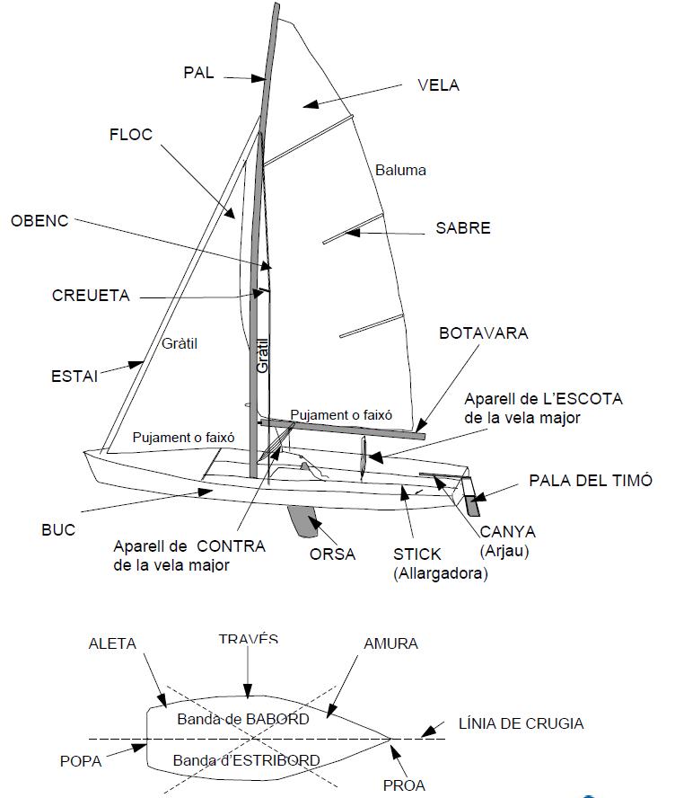 Bateig de vela de 3r - sortida ajornada fins al dia 18 de juny