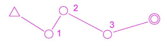 simbols-orientacio
