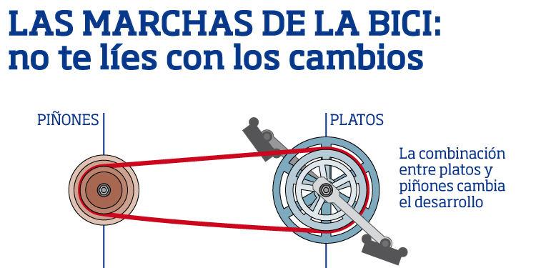 Las marchas de la bici: no te líes con los cambios