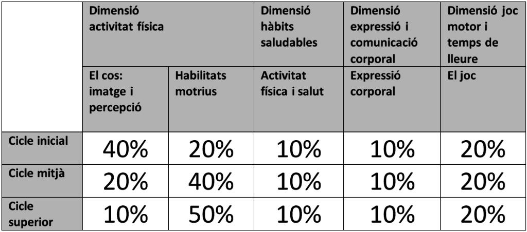 dimensions_i_continguts