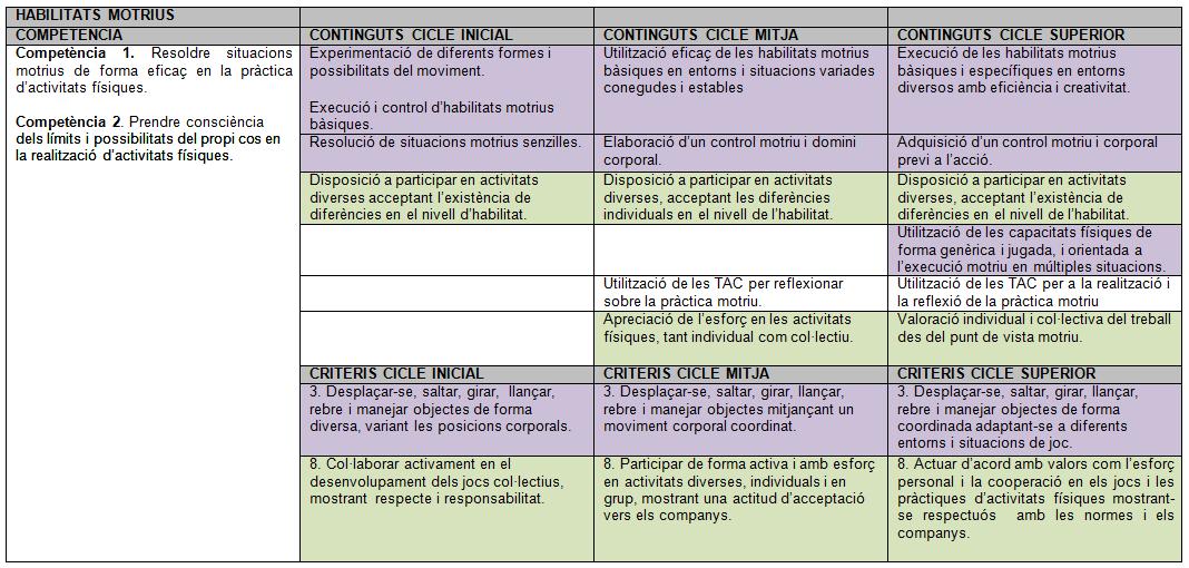 Nou currículum d'educació física a l'etapa primària
