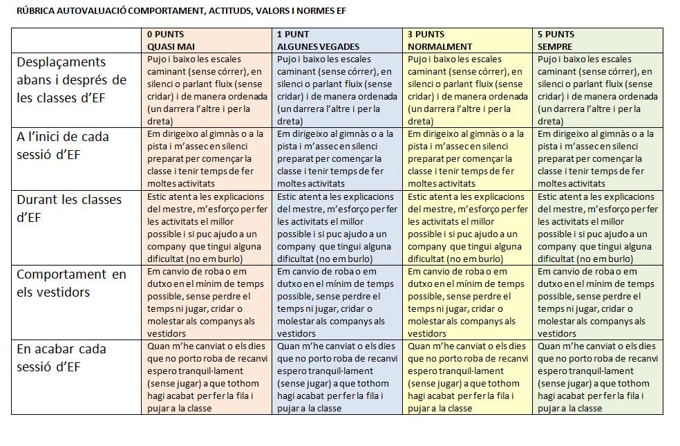 Autoavaluació de comportaments, actituds, valors i normes d'EF a cicle mitjà