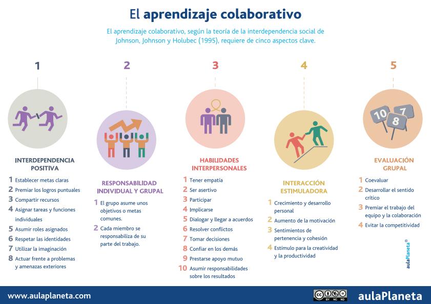 Principis d'una activitat física cooperativa