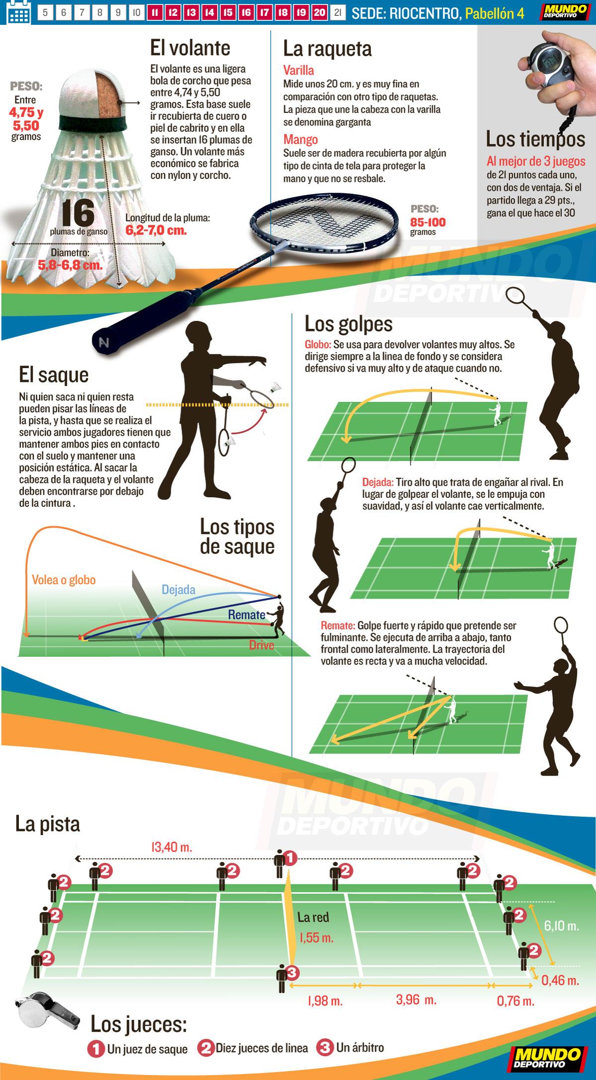 El Mundo Deportivo: infografies esports olímpics