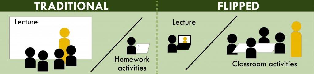 Google Classroom a educació física