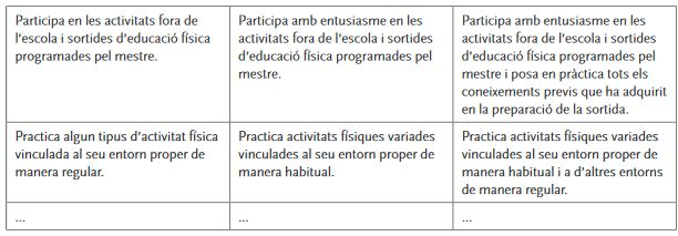 L'avaluació en l'àmbit de l'educació física